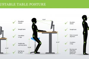We see countless patients every week that work in offices or even at home on the computer for extended hours every single day. Many of these patients have a terrible ergonomic layout for their desk or computer. There are a few simple and effective changes that can be made to drastically improve your ergonomic structure while working.